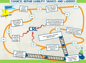 infographic chancel repair liability